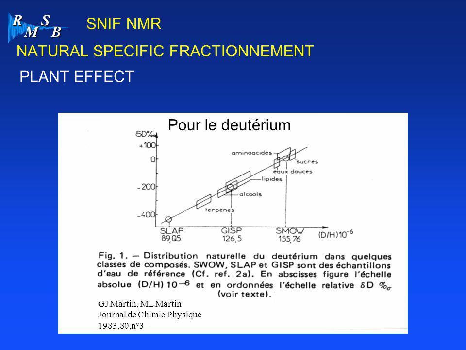 R M S B SNIF NMR Pour le deutérium GJ Martin, ML Martin Journal de Chimie Physique 1983,80,n°3 PLANT EFFECT NATURAL SPECIFIC FRACTIONNEMENT