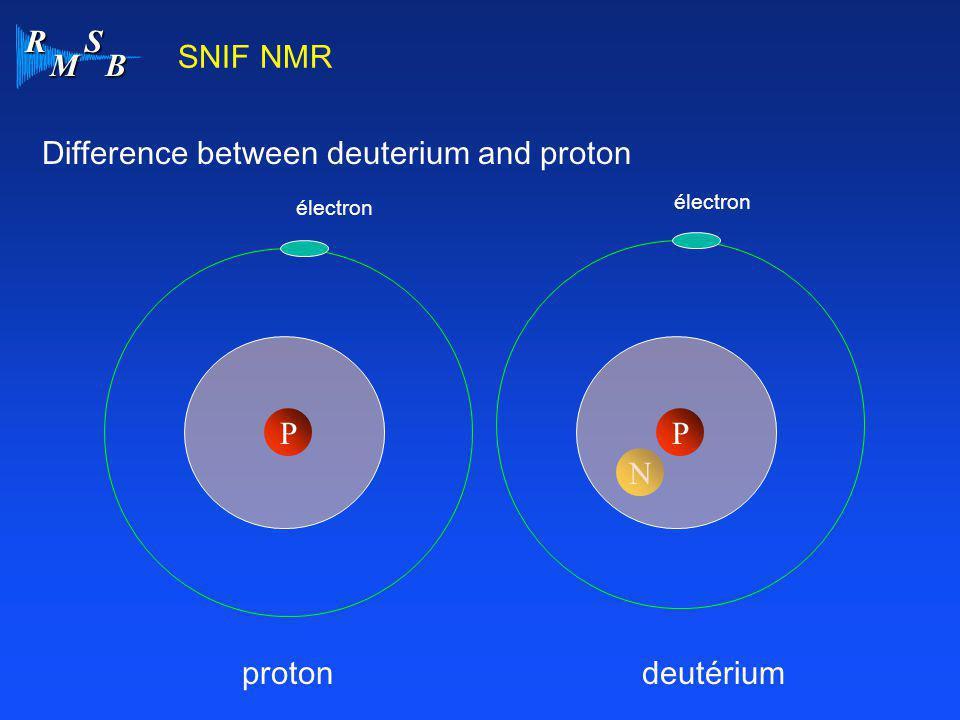 R M S B SNIF NMR Difference between deuterium and proton N PP protondeutérium électron