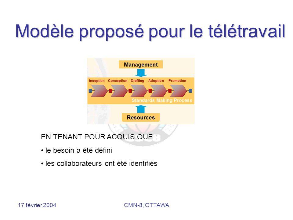 17 février 2004CMN-8, OTTAWA Affaires électroniques Modèle de processus (ISO/IEC/JTC1 15944-1) PlanificationIdentificationActualisationNégociation Post- actualisation