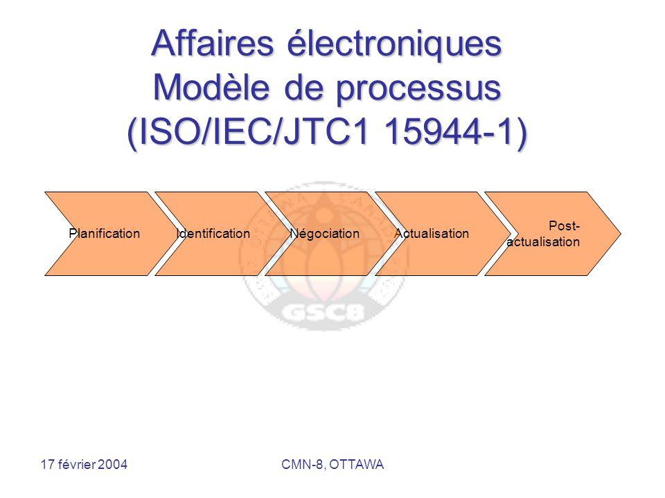 17 février 2004CMN-8, OTTAWA Intégration des modèles PlanificationIdentificationActualisationNégociation Post- actualisation Processus de haut niveau : Activités de second niveau : (de la négociation à l'actualisation et après)