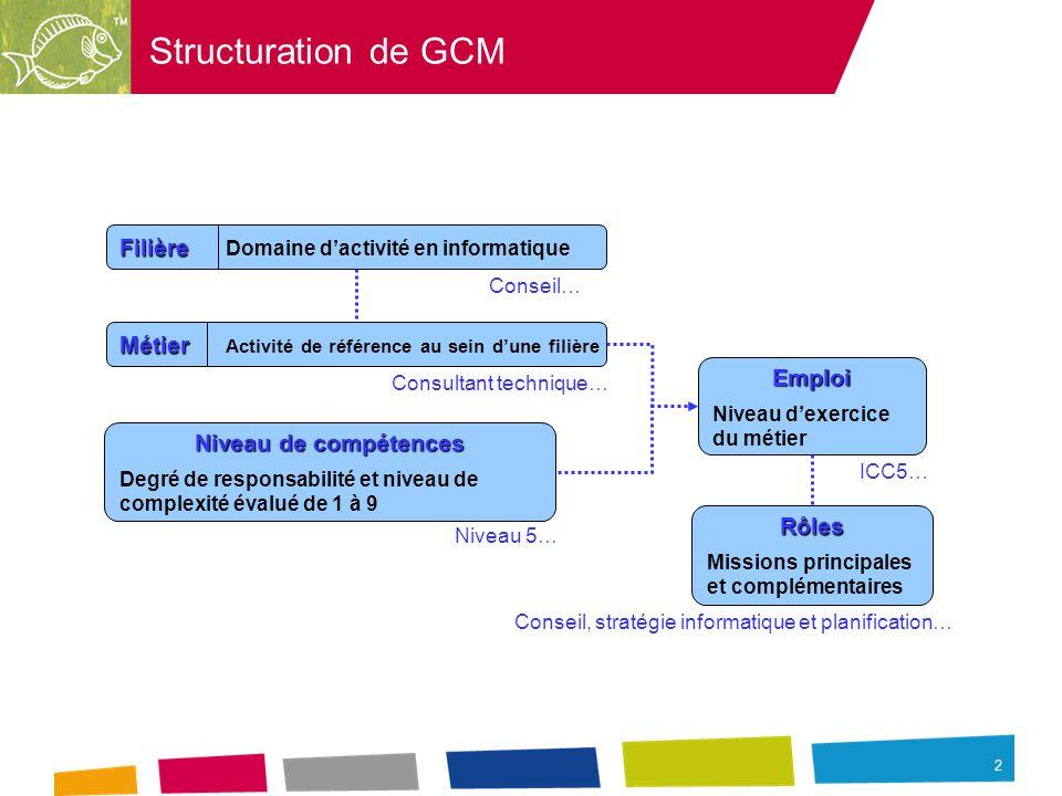 2 Structuration de GCM Filière Filière Domaine d'activité en informatique Conseil… Métier Métier Activité de référence au sein d'une filière Consultant technique… Niveau de compétences Degré de responsabilité et niveau de complexité évalué de 1 à 9 Niveau 5… Emploi Niveau d'exercice du métier ICC5… Rôles Missions principales et complémentaires Conseil, stratégie informatique et planification…