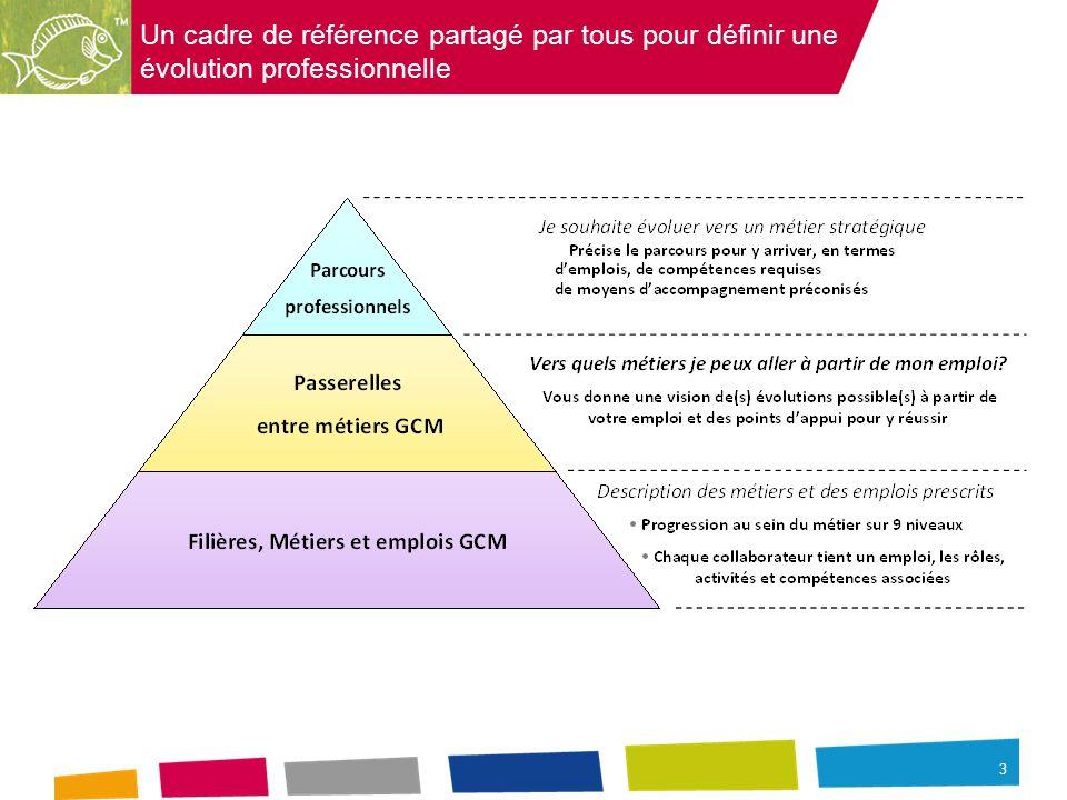 3 Un cadre de référence partagé par tous pour définir une évolution professionnelle