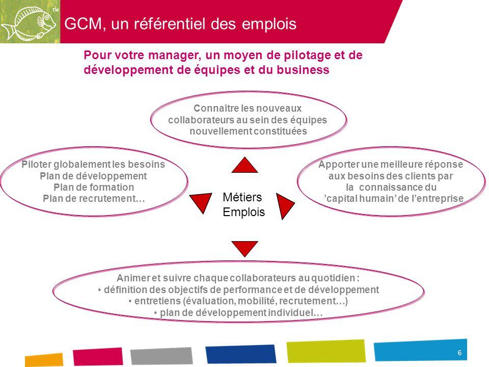 6 GCM, un référentiel des emplois Pour votre manager, un moyen de pilotage et de développement de équipes et du business Métiers Emplois Piloter globalement les besoins Plan de développement Plan de formation Plan de recrutement… Apporter une meilleure réponse aux besoins des clients par la connaissance du 'capital humain' de l'entreprise Animer et suivre chaque collaborateurs au quotidien : définition des objectifs de performance et de développement entretiens (évaluation, mobilité, recrutement…) plan de développement individuel… Connaître les nouveaux collaborateurs au sein des équipes nouvellement constituées