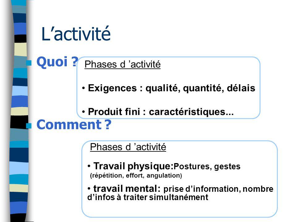 Phases d 'activité Exigences : qualité, quantité, délais Produit fini : caractéristiques... L'activité n Quoi ? n Comment ? Phases d 'activité Travail