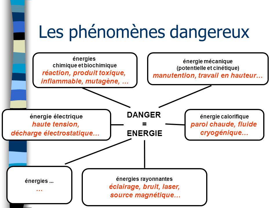 DANGER = ENERGIE énergie électrique haute tension, décharge électrostatique… énergies rayonnantes éclairage, bruit, laser, source magnétique… énergies