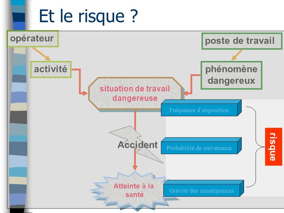 opérateur poste de travail activitéphénomène dangereux situation de travail dangereuse Atteinte à la santé Atteinte à la santé Accident Gravité des co