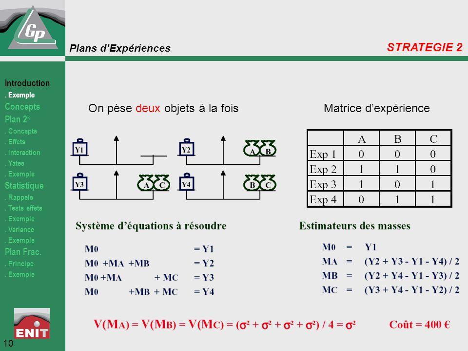 Plans d'Expériences On pèse deux objets à la foisMatrice d'expérience 10 STRATEGIE 2 Introduction. Exemple Concepts Plan 2 k. Concepts. Effets. Intera