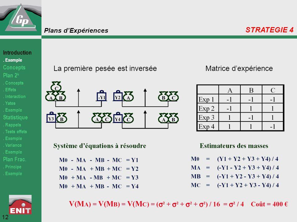 Plans d'Expériences La première pesée est inverséeMatrice d'expérience 12 STRATEGIE 4 Introduction. Exemple Concepts Plan 2 k. Concepts. Effets. Inter