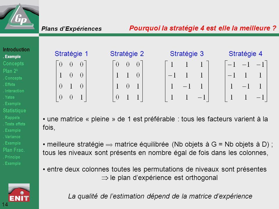 Plans d'Expériences Stratégie 4Stratégie 3Stratégie 2Stratégie 1 une matrice « pleine » de 1 est préférable : tous les facteurs varient à la fois, mei