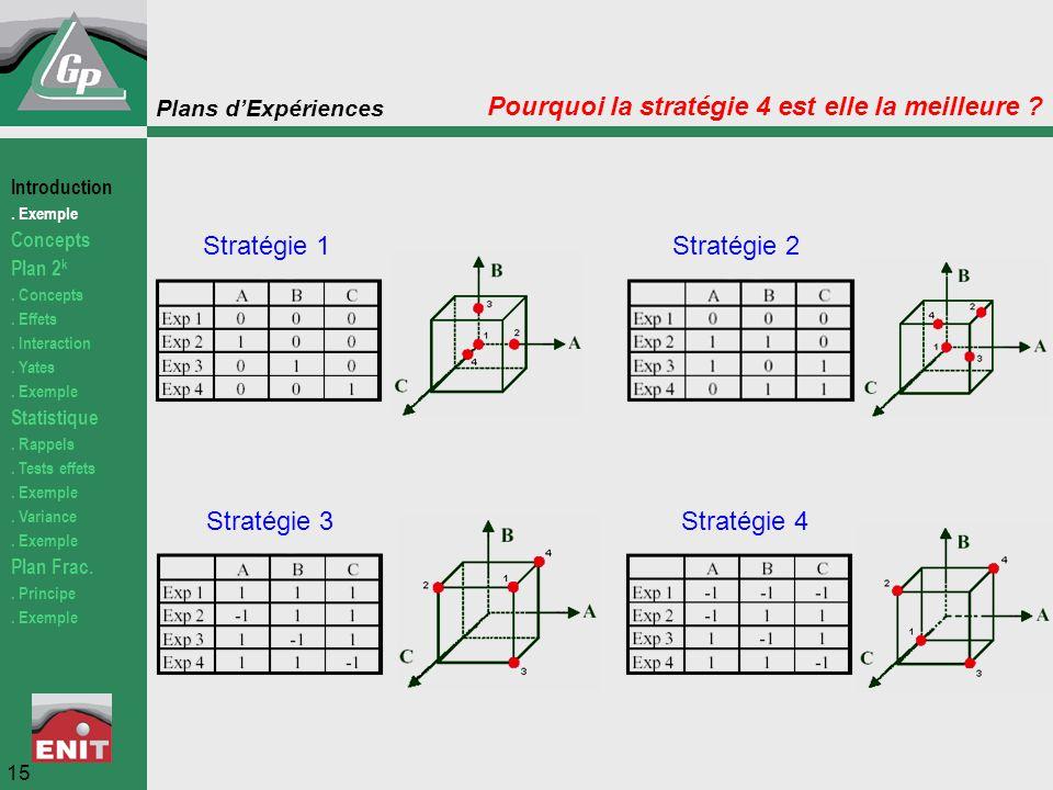 Plans d'Expériences 15 Pourquoi la stratégie 4 est elle la meilleure ? Stratégie 4Stratégie 3 Stratégie 2Stratégie 1 Introduction. Exemple Concepts Pl