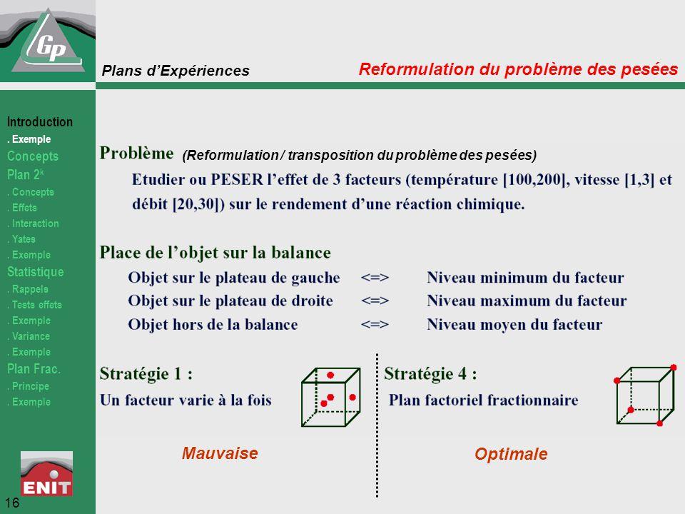 Plans d'Expériences Reformulation du problème des pesées 16 (Reformulation / transposition du problème des pesées) Mauvaise Optimale Introduction. Exe