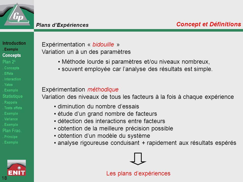 Plans d'Expériences Expérimentation « bidouille » Variation un à un des paramètres Expérimentation méthodique Variation des niveaux de tous les facteu