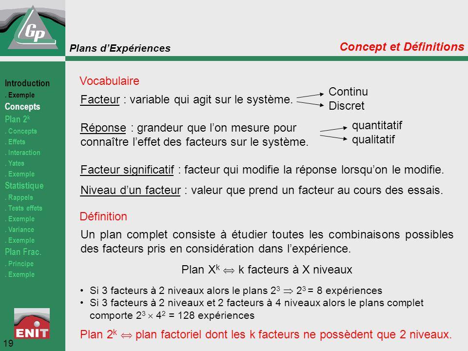 Plans d'Expériences Facteur : variable qui agit sur le système. Réponse : grandeur que l'on mesure pour connaître l'effet des facteurs sur le système.