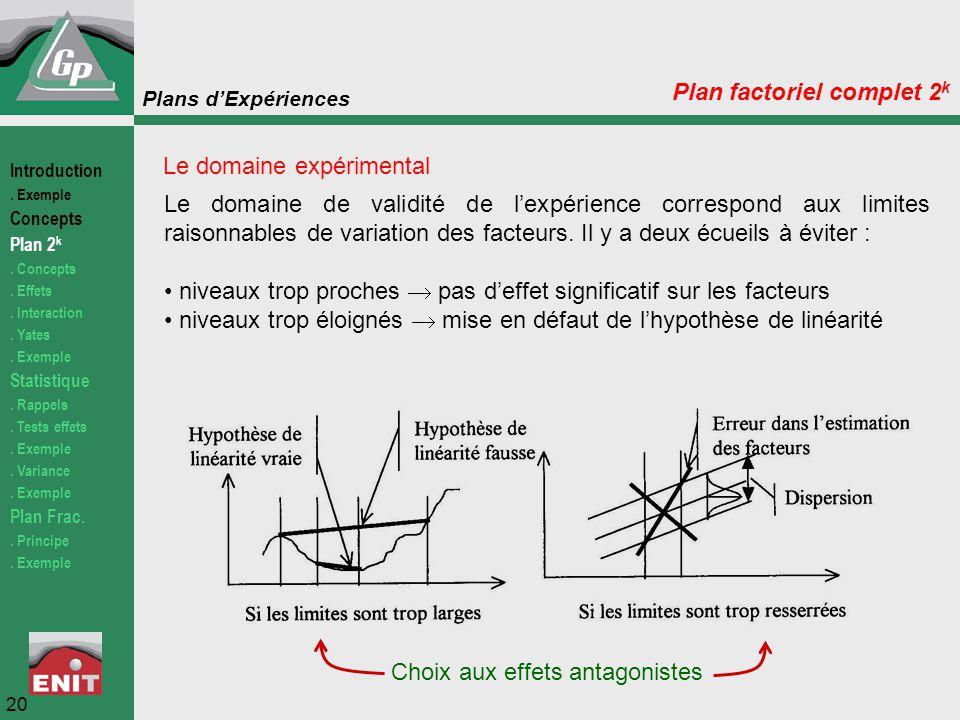 Plans d'Expériences Plan factoriel complet 2 k Le domaine expérimental Le domaine de validité de l'expérience correspond aux limites raisonnables de v