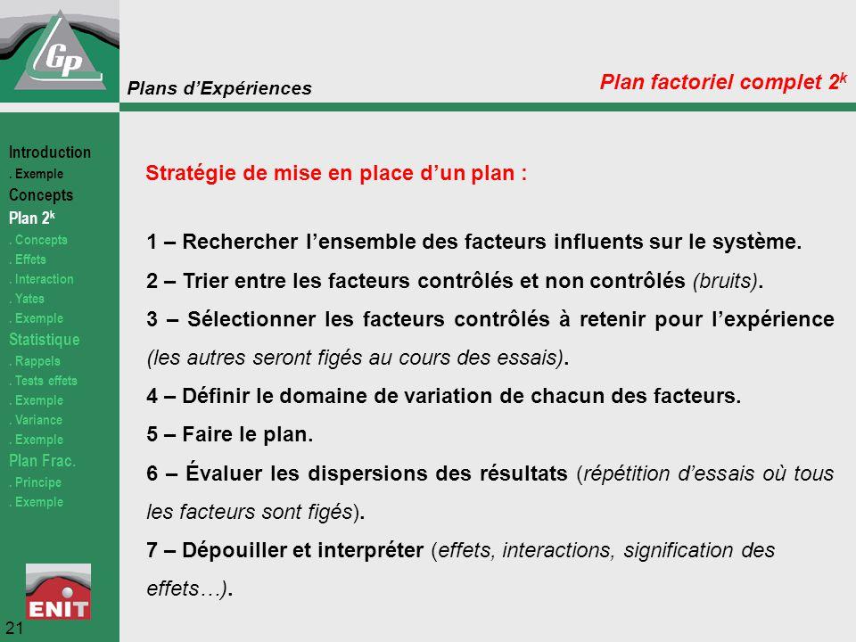 Plans d'Expériences Plan factoriel complet 2 k Stratégie de mise en place d'un plan : 1 – Rechercher l'ensemble des facteurs influents sur le système.