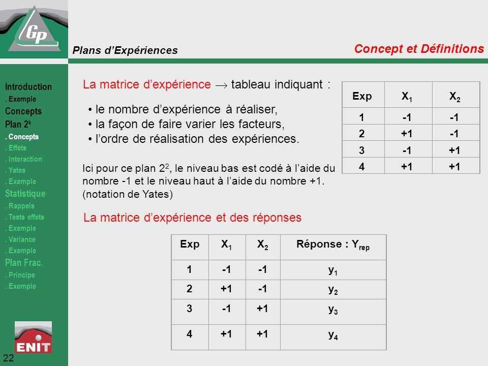 Plans d'Expériences La matrice d'expérience  tableau indiquant : le nombre d'expérience à réaliser, la façon de faire varier les facteurs, l'ordre de