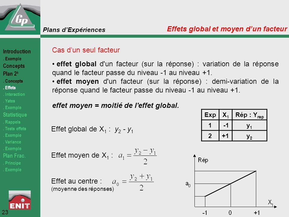 Plans d'Expériences Cas d'un seul facteur effet global d'un facteur (sur la réponse) : variation de la réponse quand le facteur passe du niveau -1 au