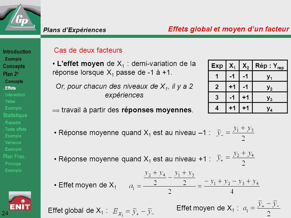 Plans d'Expériences Cas de deux facteurs L'effet moyen de X 1 : demi-variation de la réponse lorsque X 1 passe de -1 à +1. Or, pour chacun des niveaux