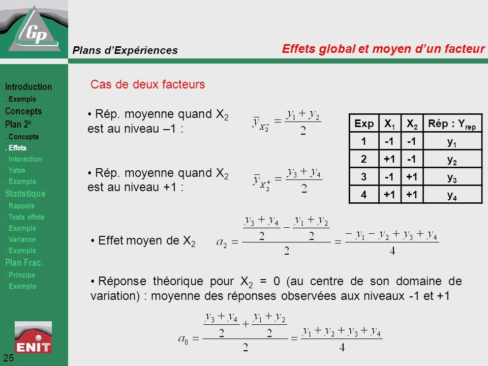 Plans d'Expériences Effet moyen de X 2 Réponse théorique pour X 2 = 0 (au centre de son domaine de variation) : moyenne des réponses observées aux niv