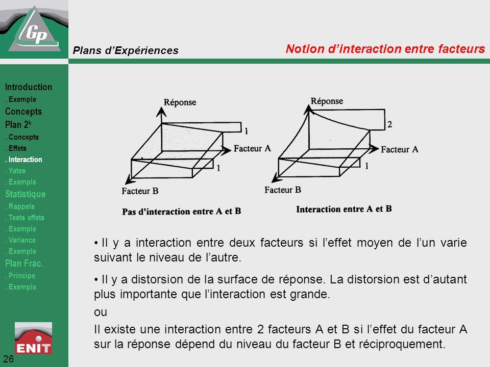 Plans d'Expériences Notion d'interaction entre facteurs Il y a interaction entre deux facteurs si l'effet moyen de l'un varie suivant le niveau de l'a