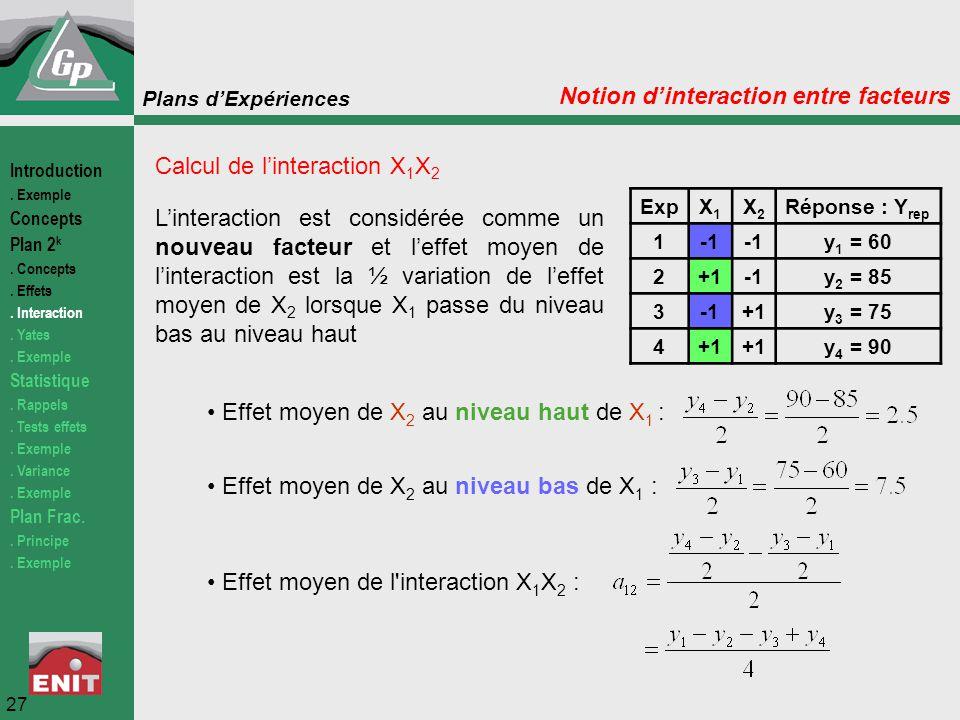 Plans d'Expériences ExpX1X1 X2X2 Réponse : Y rep 1 y 1 = 60 2+1y 2 = 85 3+1y 3 = 75 4+1 y 4 = 90 Calcul de l'interaction X 1 X 2 Effet moyen de X 2 au