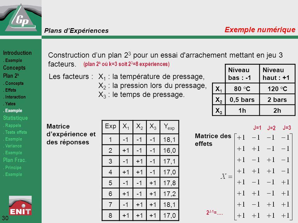 Plans d'Expériences 30 Exemple numérique Construction d'un plan 2 3 pour un essai d'arrachement mettant en jeu 3 facteurs. Les facteurs :X 1 : la temp