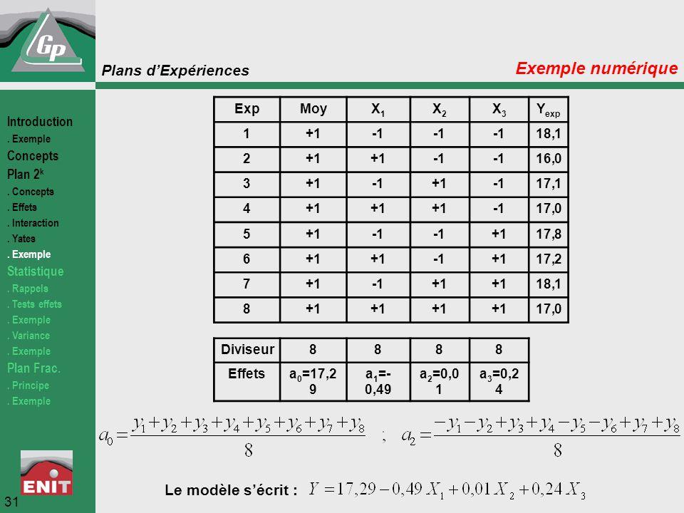 Plans d'Expériences 31 Exemple numérique ExpMoyX1X1 X2X2 X3X3 Y exp 1+1 18,1 2+1 16,0 3+1+117,1 4+1 17,0 5+1 +117,8 6+1 +117,2 7+1+1 18,1 8+1 17,0 Div