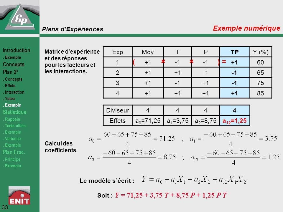 Plans d'Expériences 33 Exemple numérique Matrice d'expérience et des réponses pour les facteurs et les interactions. Calcul des coefficients ExpMoyTPT