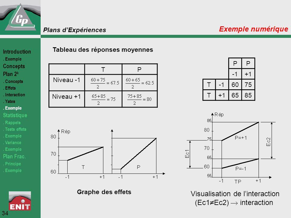 Plans d'Expériences 34 Exemple numérique Tableau des réponses moyennes TP Niveau -1 Niveau +1 Graphe des effets PP +1 T6075 T+16585 Visualisation de l