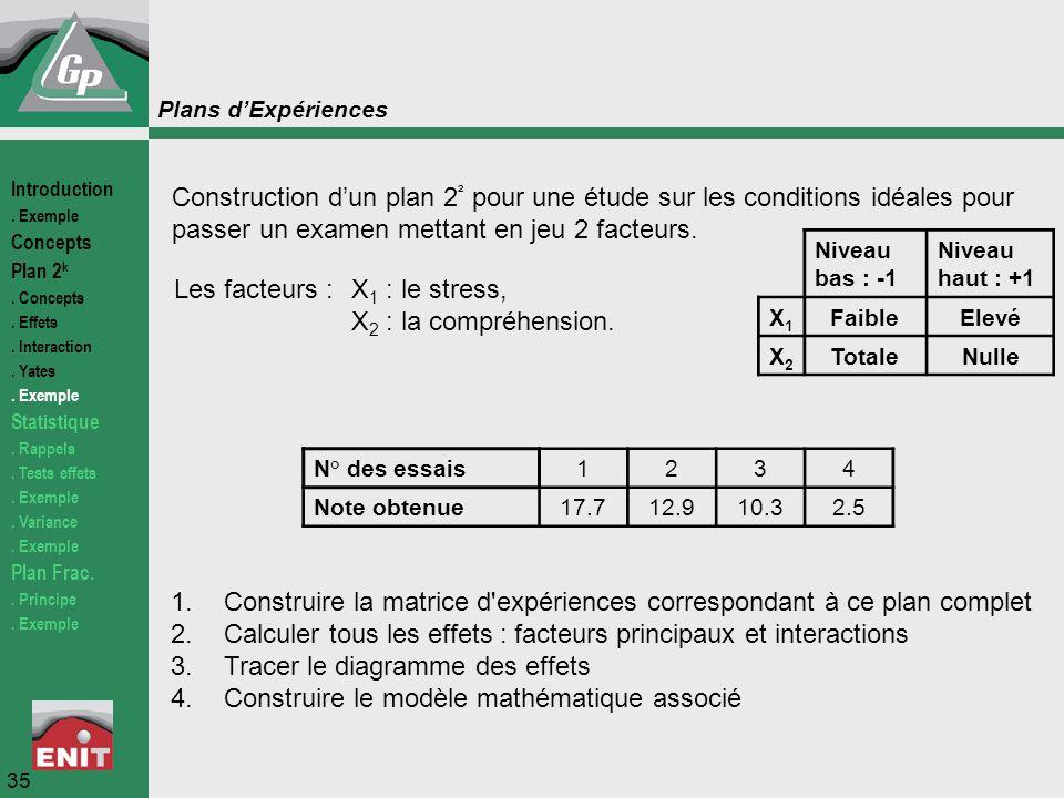 Plans d'Expériences Construction d'un plan 2 ² pour une étude sur les conditions idéales pour passer un examen mettant en jeu 2 facteurs. Les facteurs