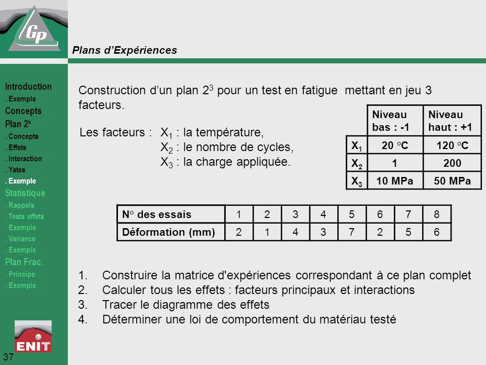 Plans d'Expériences Construction d'un plan 2 3 pour un test en fatigue mettant en jeu 3 facteurs. Les facteurs :X 1 : la température, X 2 : le nombre