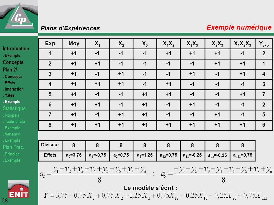 Plans d'Expériences 38 Exemple numérique ExpMoyX1X1 X2X2 X3X3 X1X2X1X2 X1X3X1X3 X2X3X2X3 X1X2X3X1X2X3 Y exp 1+1 +1 2 2+1 +1 1 3 +1 +1+14 4 +1 3 5+1 +1