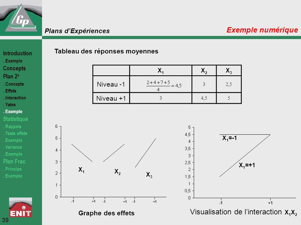 Plans d'Expériences 39 Exemple numérique Tableau des réponses moyennes X1X1 X2X2 X3X3 Niveau -1 32,5 Niveau +1 34,55 Graphe des effets Visualisation d