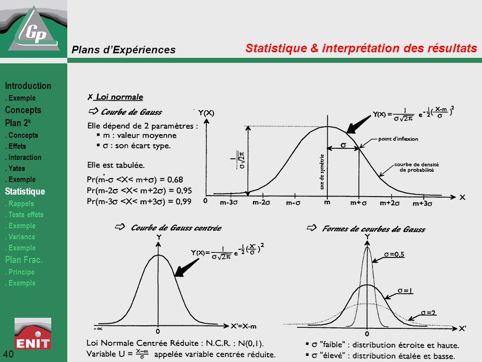Plans d'Expériences 40 Statistique & interprétation des résultats Introduction. Exemple Concepts Plan 2 k. Concepts. Effets. Interaction. Yates. Exemp