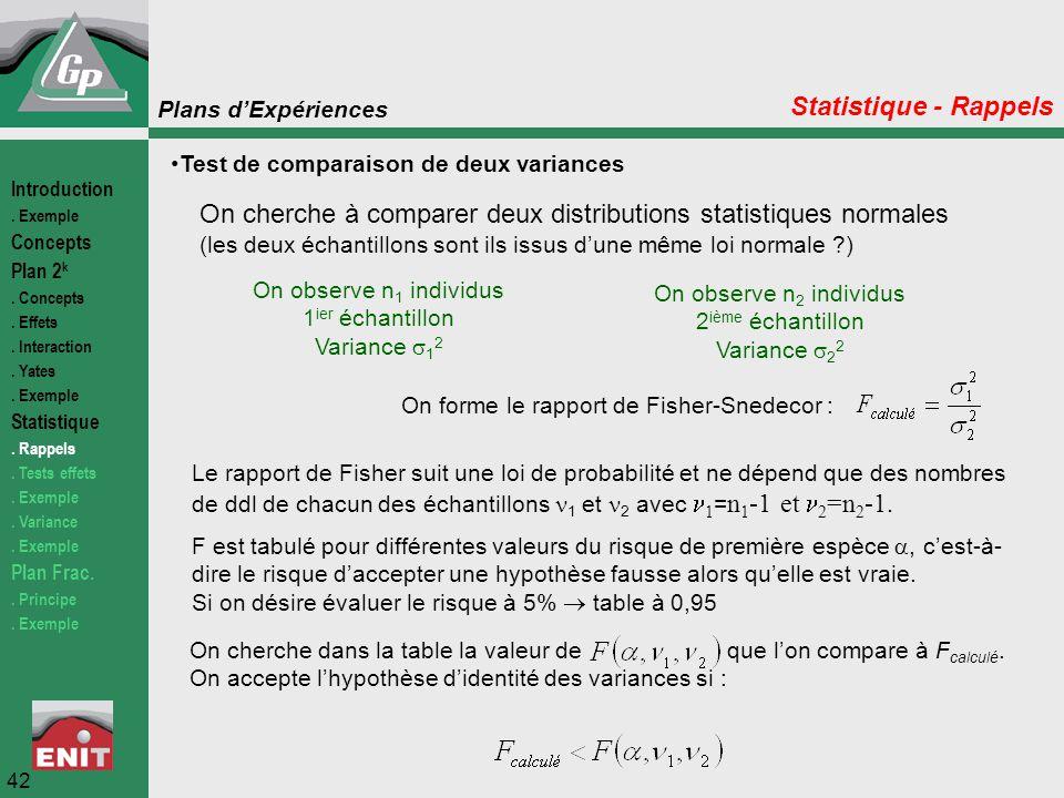 Plans d'Expériences 42 Test de comparaison de deux variances Statistique - Rappels On cherche à comparer deux distributions statistiques normales (les