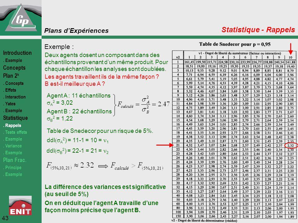 Plans d'Expériences 43 Statistique - Rappels Agent A : 11 échantillons  A 2 = 3,02 Exemple : Agent B : 22 échantillons  B 2 = 1,22 Deux agents dosen