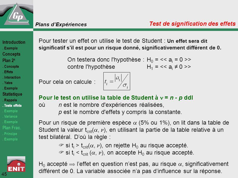 Plans d'Expériences 45 Test de signification des effets On testera donc l'hypothèse :H 0 = > contre l'hypothèse H 1 = > Pour tester un effet on utilis