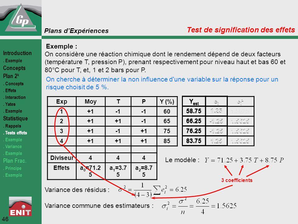 Plans d'Expériences 46 Test de signification des effets Exemple : On considère une réaction chimique dont le rendement dépend de deux facteurs (tempér