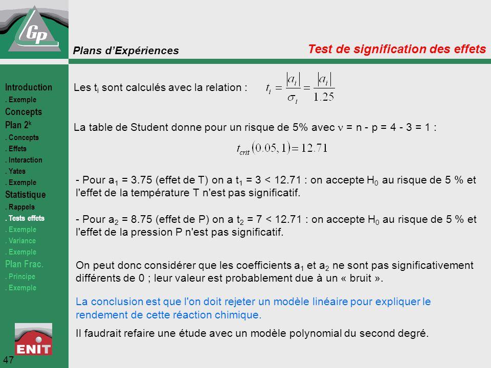 Plans d'Expériences 47 Test de signification des effets Les t i sont calculés avec la relation : La table de Student donne pour un risque de 5% avec =