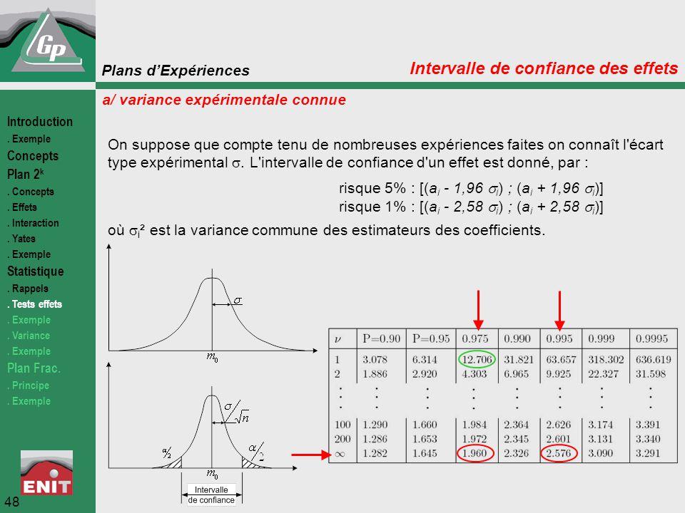 Plans d'Expériences 48 Intervalle de confiance des effets a/ variance expérimentale connue On suppose que compte tenu de nombreuses expériences faites