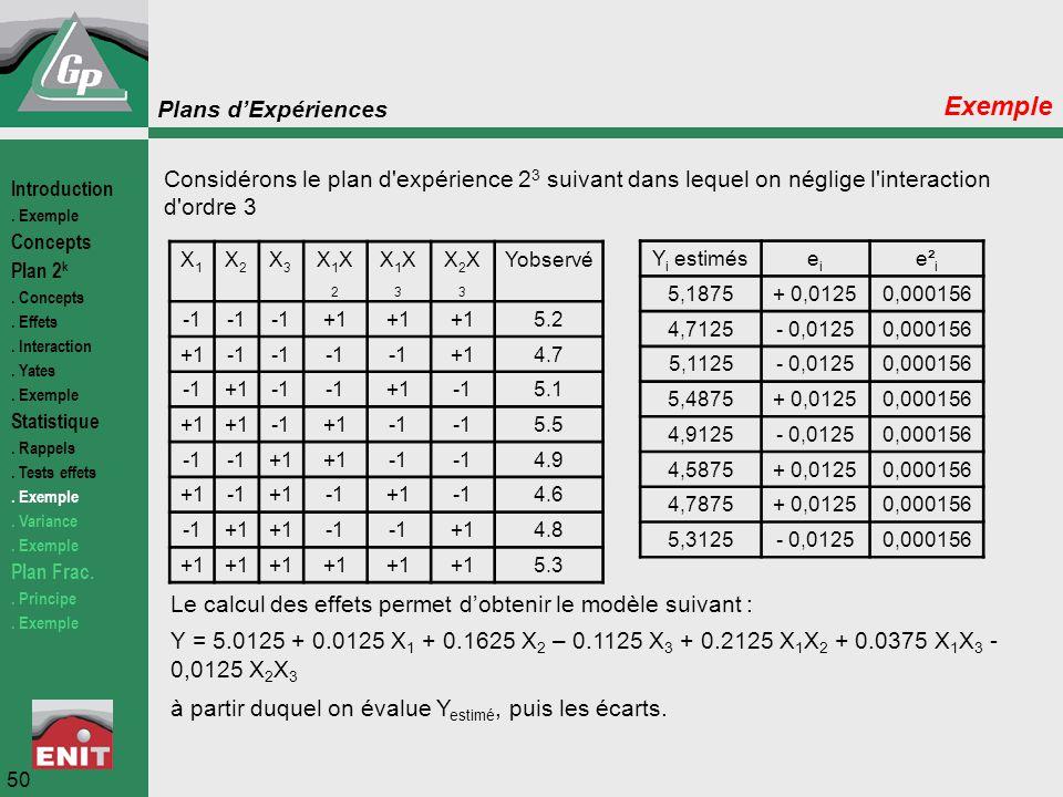 Plans d'Expériences 50 Exemple Considérons le plan d'expérience 2 3 suivant dans lequel on néglige l'interaction d'ordre 3 Le calcul des effets permet