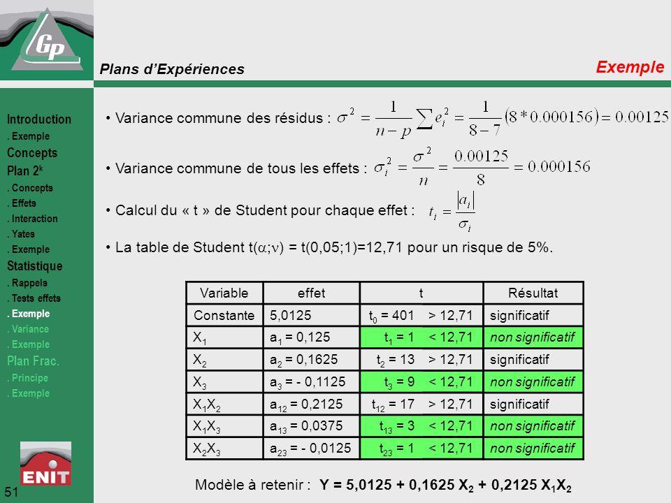Plans d'Expériences 51 Exemple Variance commune des résidus : Variance commune de tous les effets : Calcul du « t » de Student pour chaque effet : La