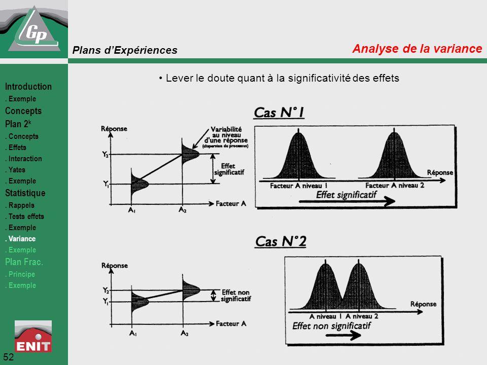 Plans d'Expériences 52 Analyse de la variance Lever le doute quant à la significativité des effets Introduction. Exemple Concepts Plan 2 k. Concepts.