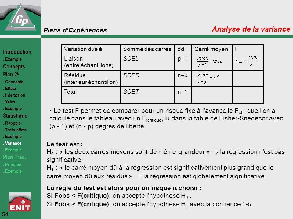 Plans d'Expériences 54 Analyse de la variance n–1SCETTotal n–pSCERRésidus (intérieur échantillon) p–1SCELLiaison (entre échantillons) FCarré moyenddlS