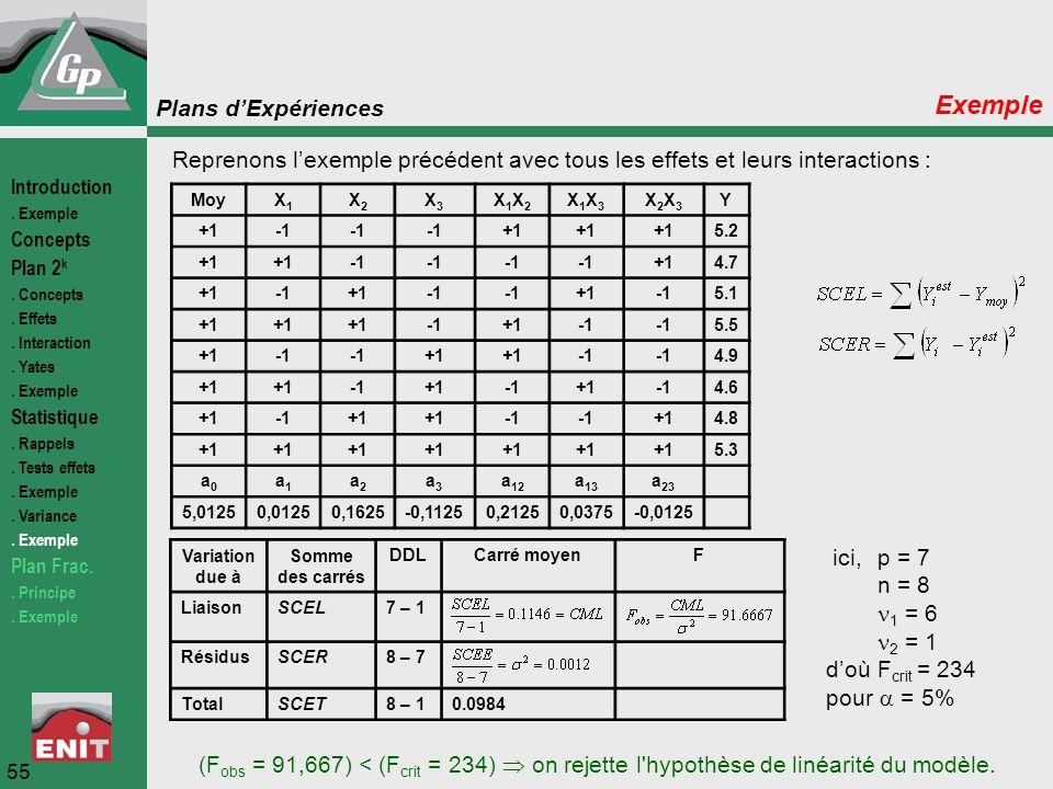Plans d'Expériences 55 Exemple Reprenons l'exemple précédent avec tous les effets et leurs interactions : MoyX1X1 X2X2 X3X3 X1X2X1X2 X1X3X1X3 X2X3X2X3