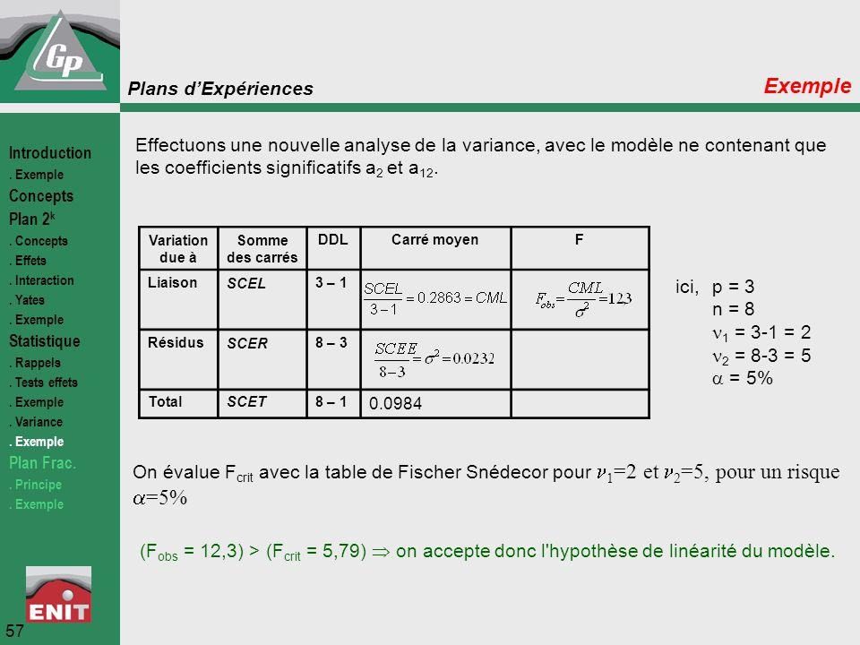Plans d'Expériences 57 Exemple Variation due à Somme des carrés DDLCarré moyenF LiaisonSCEL3 – 1 RésidusSCER8 – 3 TotalSCET8 – 1 0.0984 ici,p = 3 n =