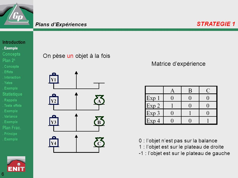 Plans d'Expériences Estimation des masses des objets 7 STRATEGIE 1 Introduction.
