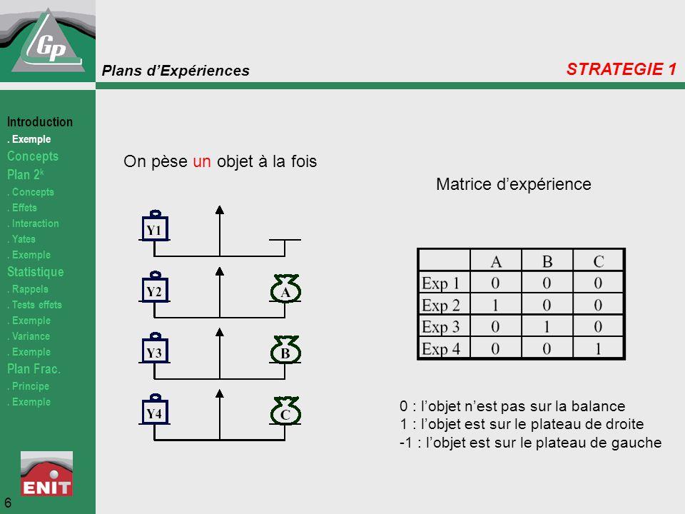 Plans d'Expériences On pèse un objet à la fois Matrice d'expérience 0 : l'objet n'est pas sur la balance 1 : l'objet est sur le plateau de droite -1 :