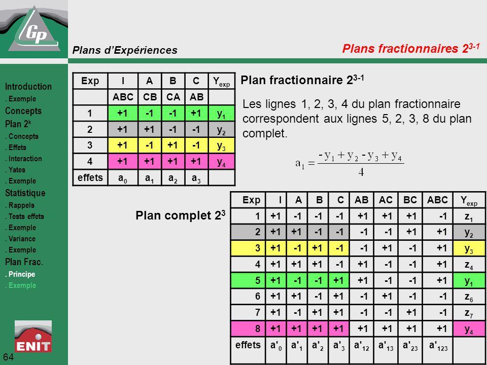 Plans d'Expériences 64 ExpIABCY exp ABCCBCAAB 1+1 +1y1y1 2 y2y2 3+1+1y3y3 4+1 y4y4 effetsa0a0 a1a1 a2a2 a3a3 ExpIABCABACBCABCY exp 1+1 +1 z1z1 2+1 +1