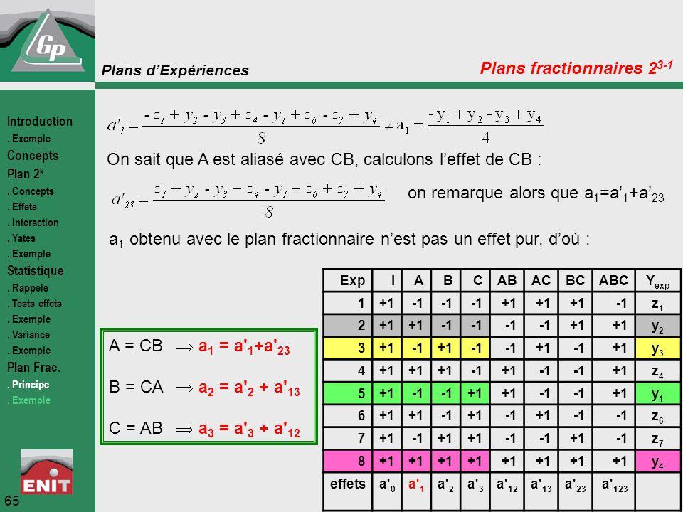 Plans d'Expériences 65 ExpIABCABACBCABCY exp 1+1 +1 z1z1 2+1 +1 y2y2 3 +1 +1+1y3y3 4 +1 +1z4z4 5 +1 +1y1y1 6 +1+1 z6z6 7+1+1 +1z7z7 8+1 y4y4 effetsa'